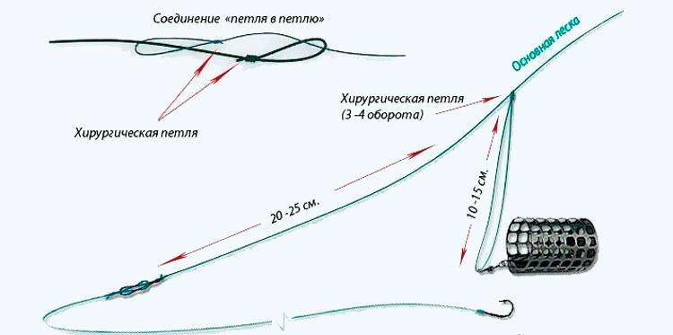 Ловля судака на отводной поводок: способы и схемы монтажа с фото, подача и проводка