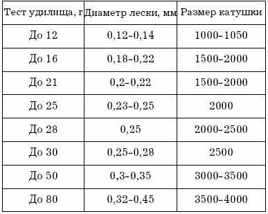Как выбрать катушку для микроджига и наноджига: размер, вес и другие параметры