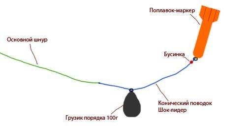 Что такое маркерный груз и как правильно маркериться на карпа