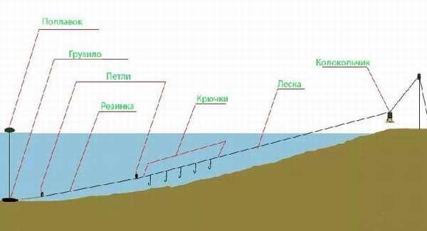 Рыбалка на резинку с берега: как правильно собрать, закидывать и ловить