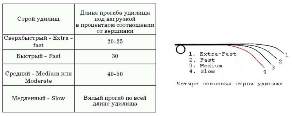 Как определить строй спиннинговых удилищ визуально и по маркировке