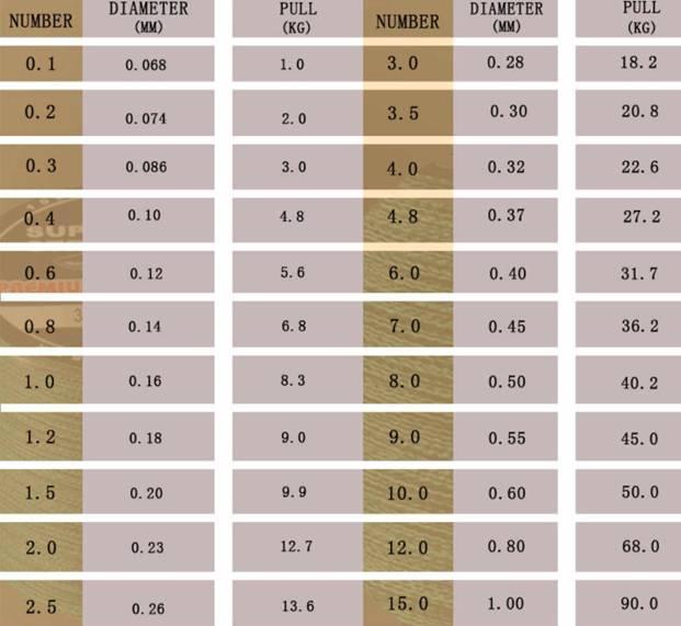 Какую плетенку выбрать для фидера: на что обратить внимание, рейтинг