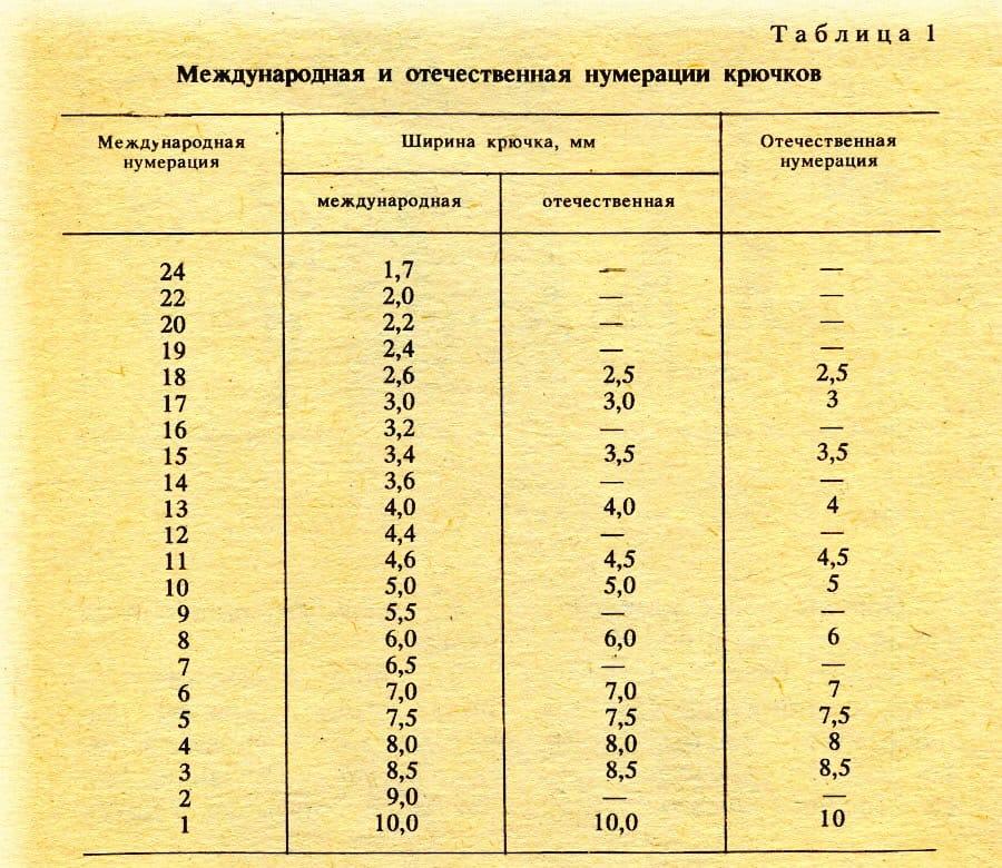 Размеры рыболовных крючков: нумерация и классификация