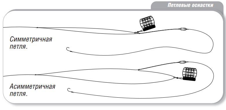 Фидерный монтаж инлайн, исполнение ранинг фидер в разных вариантах