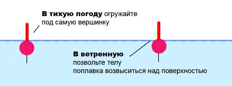 Правильная огрузка поплавка, выбираем идеальное соотношение грузила
