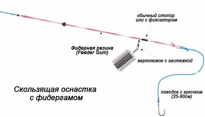Монтажи фидерной снасти - простые и сложные, для течения и стоячей воды
