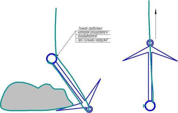 Как выбрать заводской якорь для лодки ПВХ и сделать своими руками