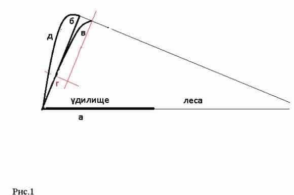 Как подобрать квивертип, на что обратить внимание при использовании вершинки